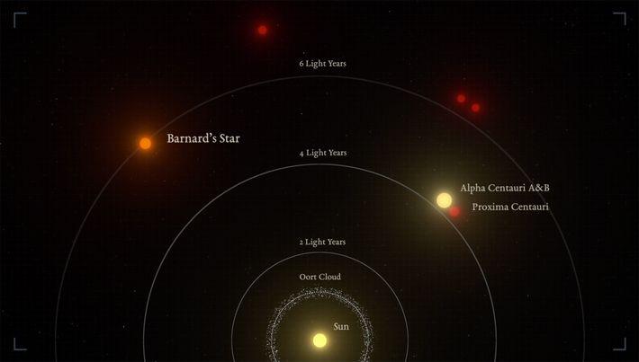Una ilustración muestra las distancias relativas de la Estrella de Barnard y el sistema Alfa Centauri ...