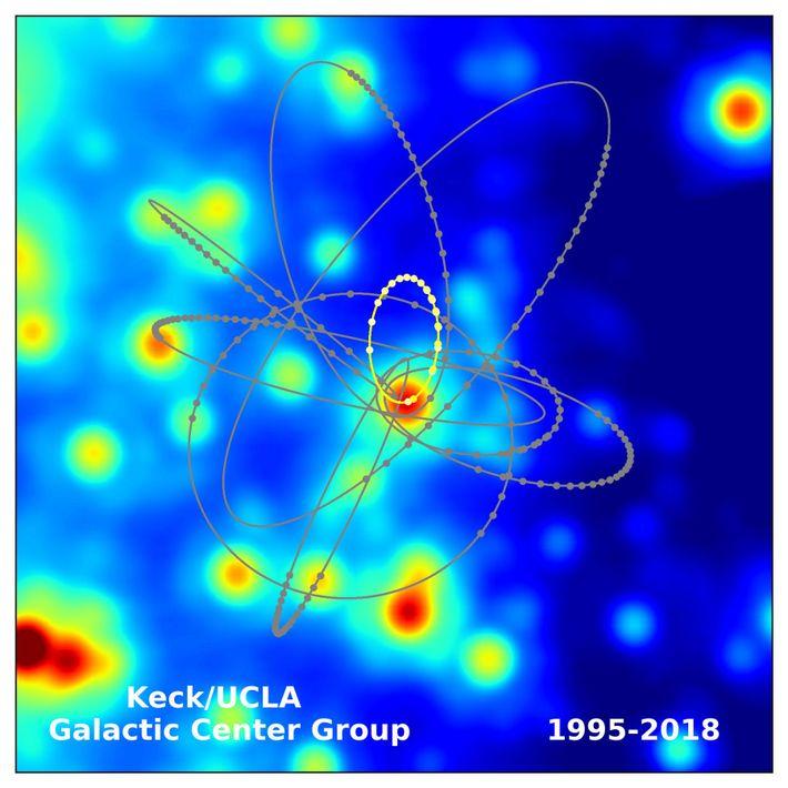 Este diagrama traza las órbitas de múltiples estrellas alrededor de SgrA*, destacando el camino que recorre ...
