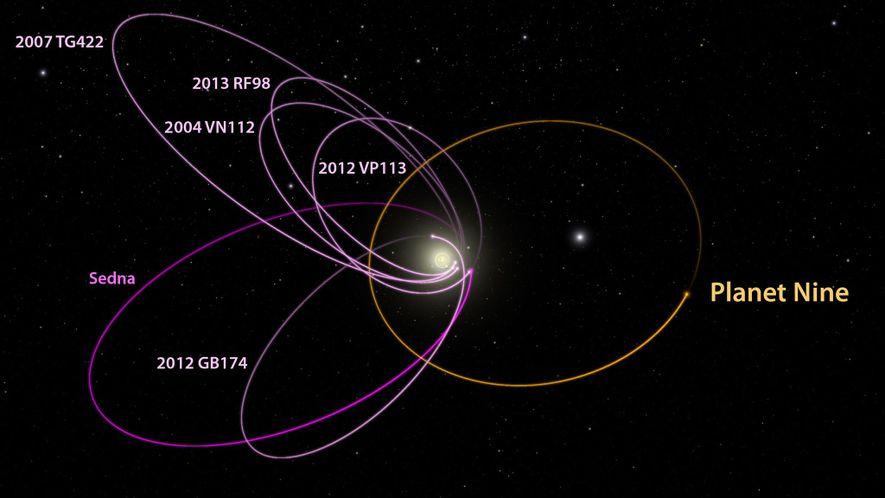 """Un planeta 10 veces tan masivo como la Tierra, llamado el Planeta Nueve en el diagrama (e informalmente llamado por los científicos """"George"""", """"Josafat"""" y """"Planeta de los simios""""), explica los recorridos de seis objetos distantes en el Sistema Solar con órbitas misteriosas (magenta)."""