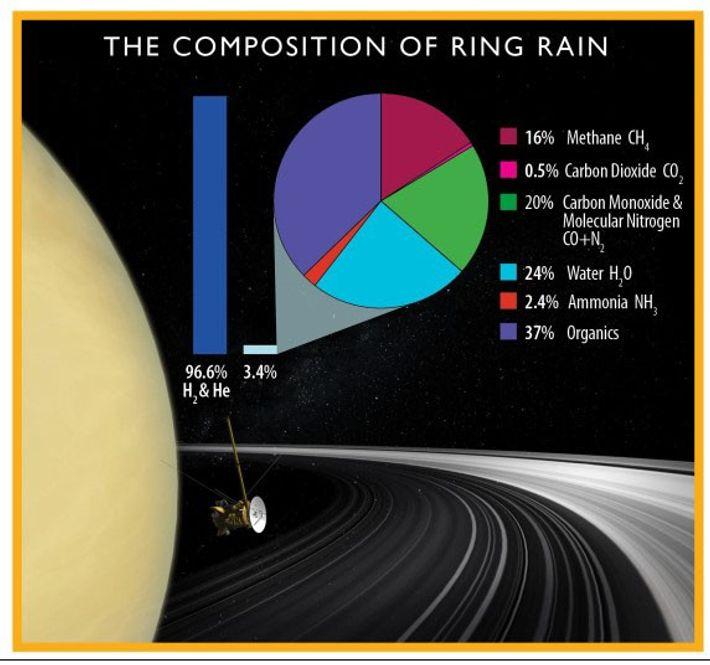 Este gráfico muestra la composición de la lluvia anular de Saturno, basándose en los datos más ...