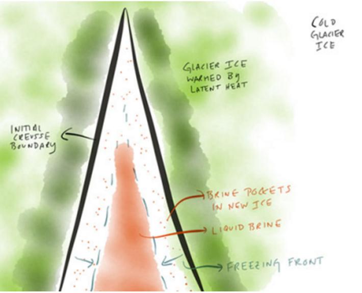 Este diagrama, que es parte de un estudio que describe la composición del Glaciar Taylor en ...