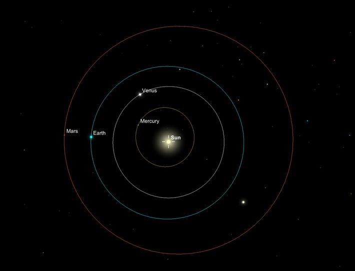 Una ilustración muestra los trayectos de las órbitas de los planetas interiores, incluidos la Tierra y ...